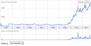Google Trends view on Foursquare search volume
